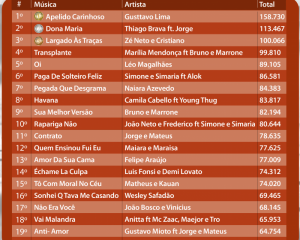 Ranking musical Connectmix de Março 2018