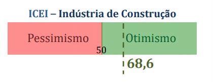 Confiança na Construção Civil Divulgação Folha de Santa Catarina