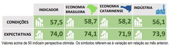 ICEI- Divulgação Folha de Santa Catarina