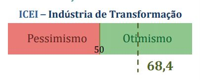 Confiança na Indústria da Transformação-Divulgação Folha de Santa Catarina