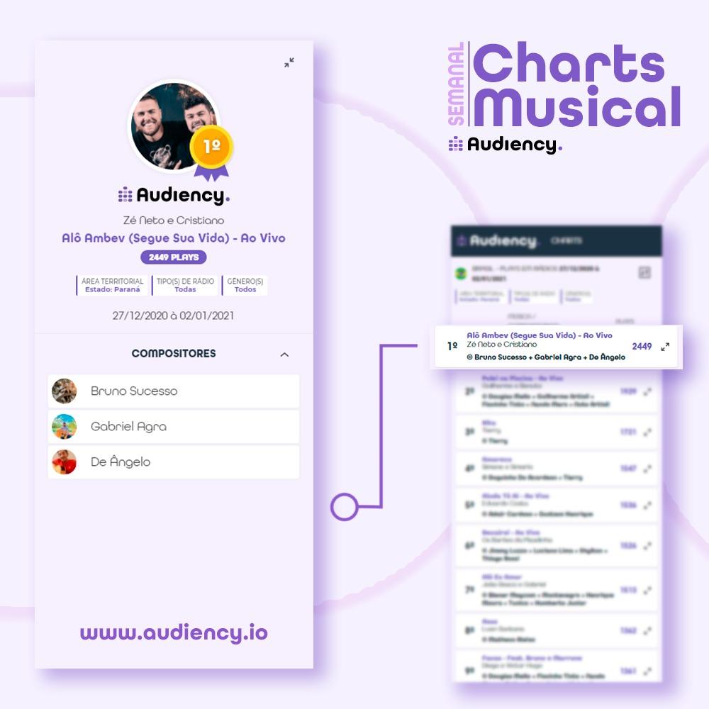 Quer conferir o Charts